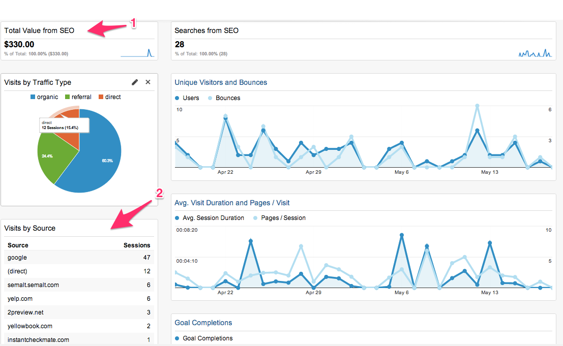 Dashboard Marketing Analytics