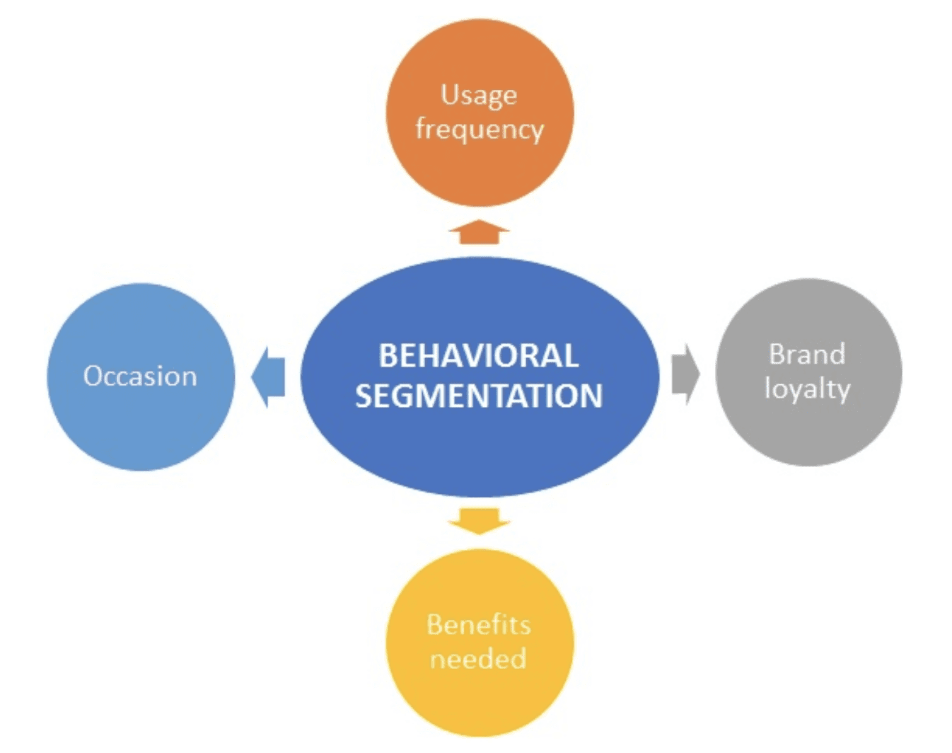 A graph showing behavioral segmentation and why it assists in marketing ideas such as understanding your audience.