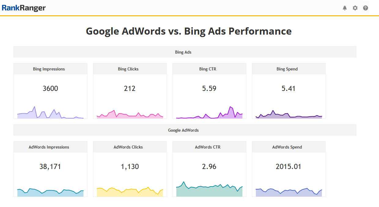 Graph showing KPI metrics of Google Ads vs. Bing Ads based off of performance.