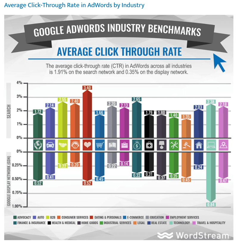 Image of average click through rate by industry in Google Ads.