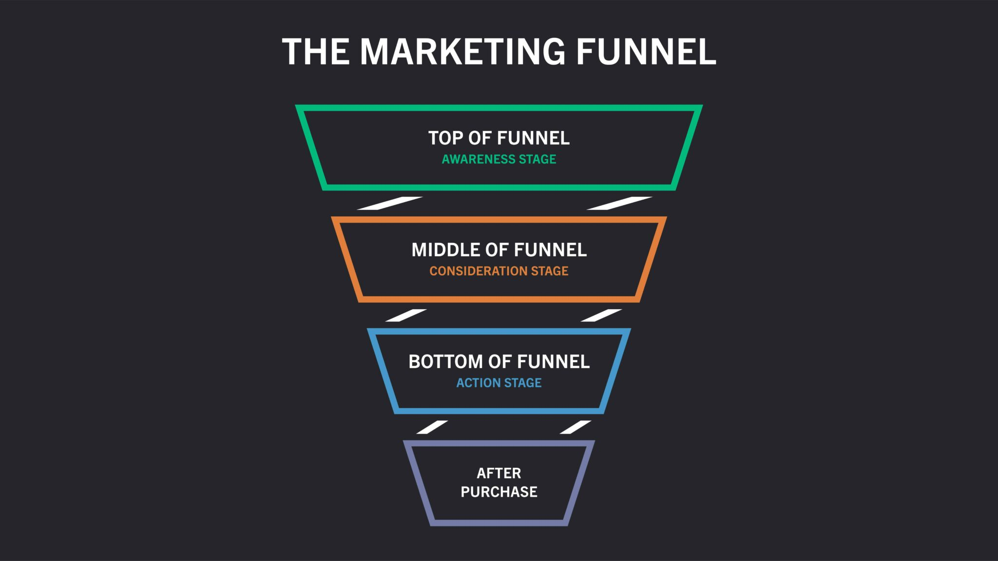 B2B marketing funnel example