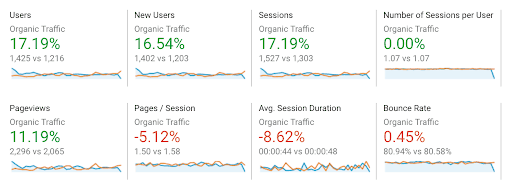 Example of Google Analytics metrics to help increase B2B SEO efforts.