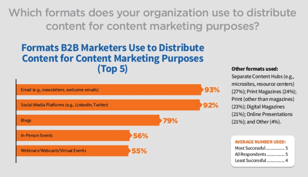 Screenshot image of a graph showing how blogging is effective as a tactic for B2B content marketing strategy.