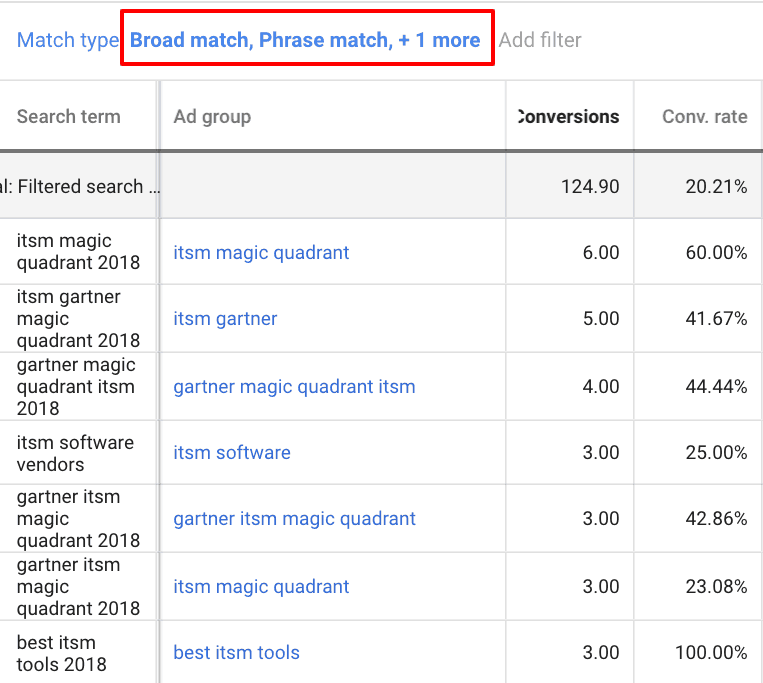 Example of alpha/beta campaigns to test PPC optimizations.