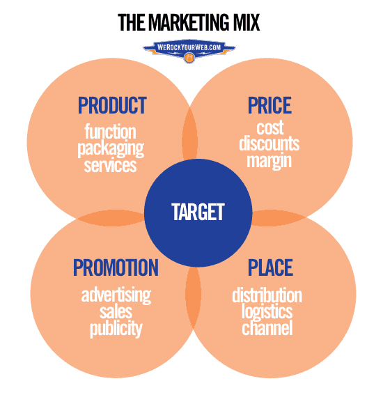 The 4 P's of Marketing include product, price, promotion, and place.