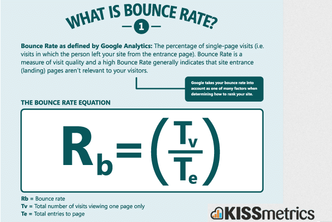 Graphic describing bounce rate.
