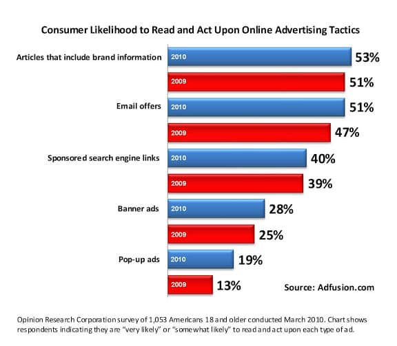 Graph showing online advertising tactics and how to reduce bounce rate.