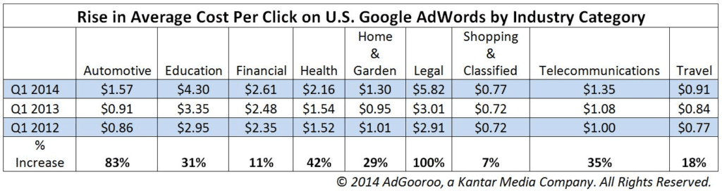 Rise in average cost-per-click on Google Ads.