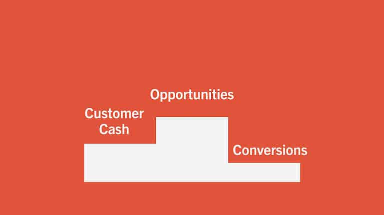 Graph showing how customer cash, opportunities, and conversion are important B2B marketing KPIs to track.