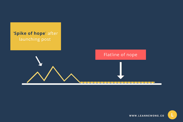Graphic image that shows the 'spike of hope' compared to the 'flatline of nope' in a blog promotion timeline.