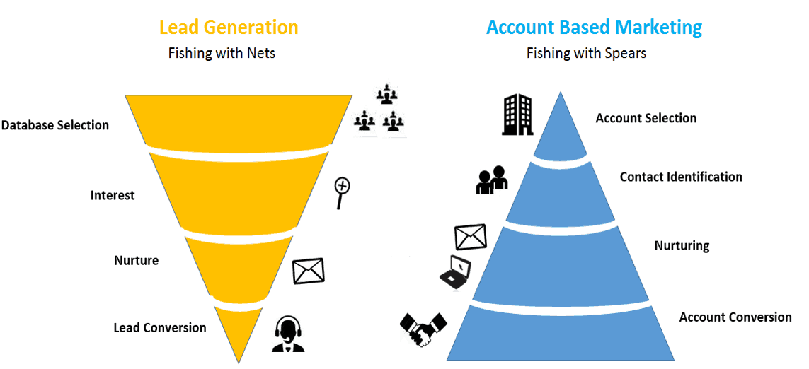The difference between lead generation and ABM for B2B digital marketing.