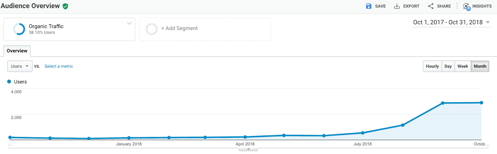 Screenshot showing organic traffic growth posting two times a month.