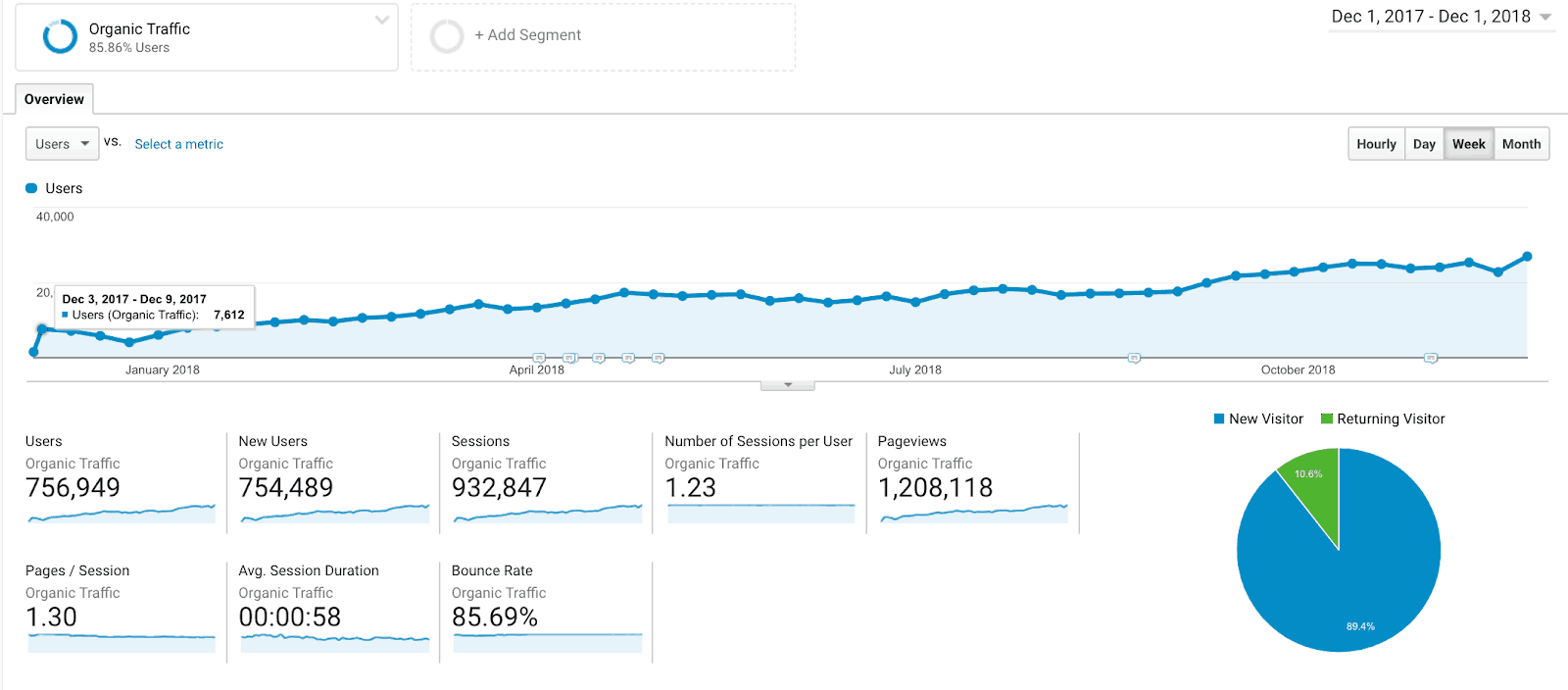 Screenshot of Google Analytics showing digital marketing growth over time.