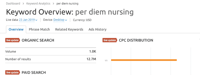 SEMrush screenshot showing how to work with keyword data as a B2B digital marketing best practice.