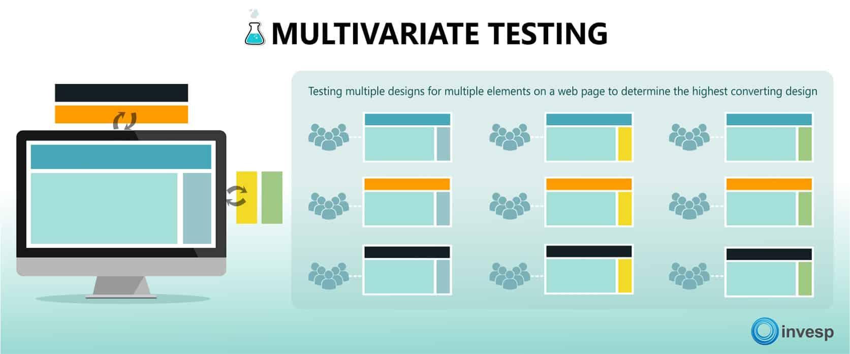 Multivariate testing broken down into 9 variations.