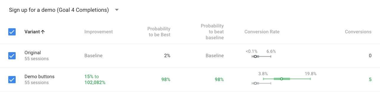 Screenshot showing test results using Google Optimize.