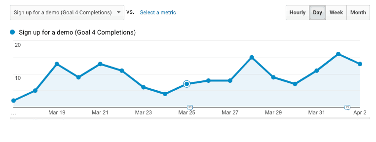 Screenshot of content marketing funnel optimization test.