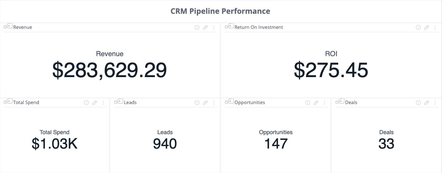Screenshot showing metrics using Sisense.