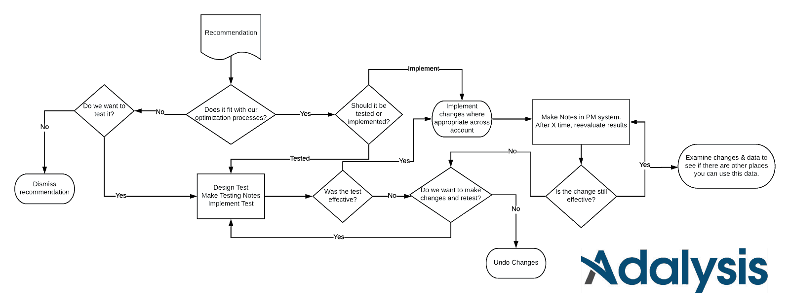 Recommendation Implementation Workflow