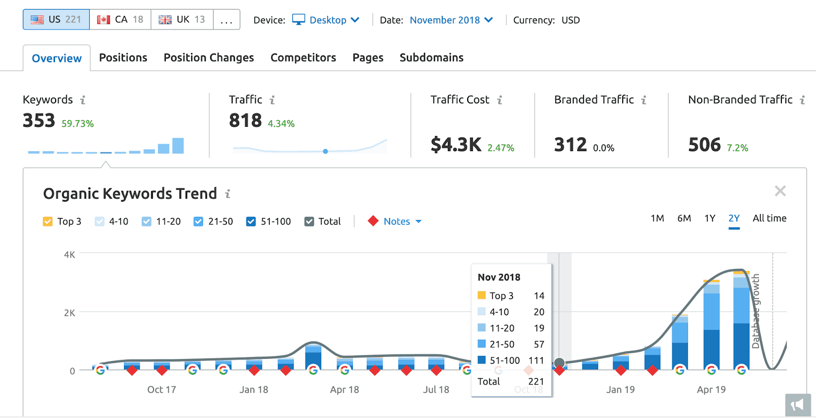 Screenshot of client's organic traffic and data utilizing SEMrush.