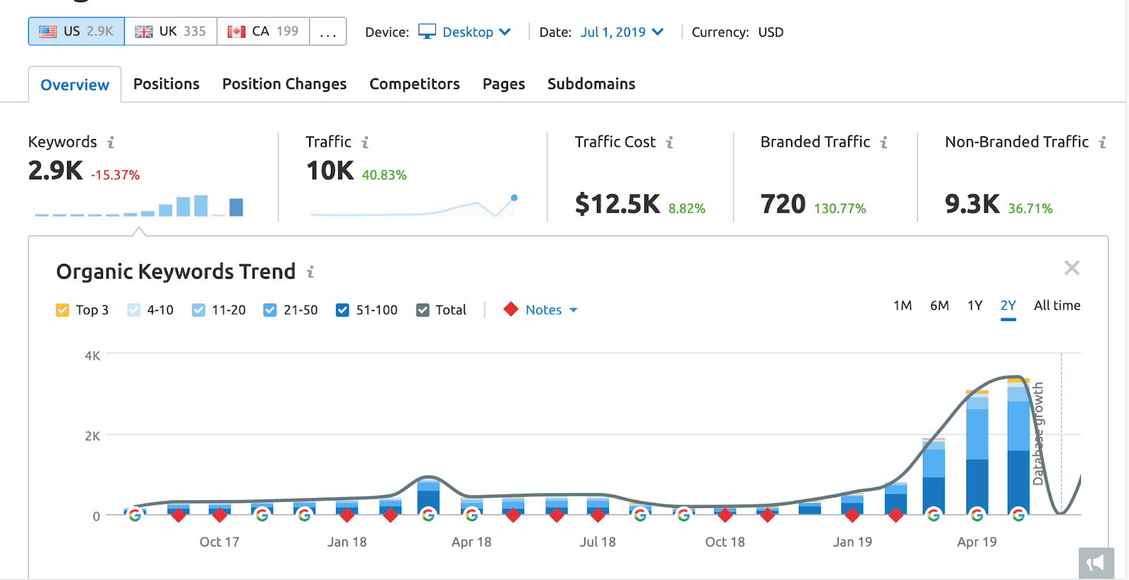 Screenshot of client's organic traffic and data utilizing SEMrush after utilizing strong content marketing strategies.