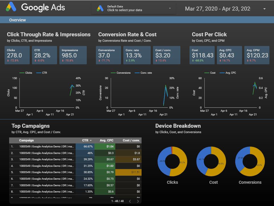 google ads data studio template