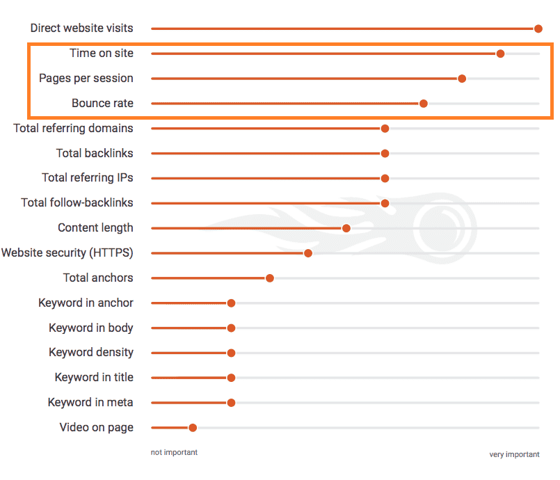 semrush behavior ranking factors chart