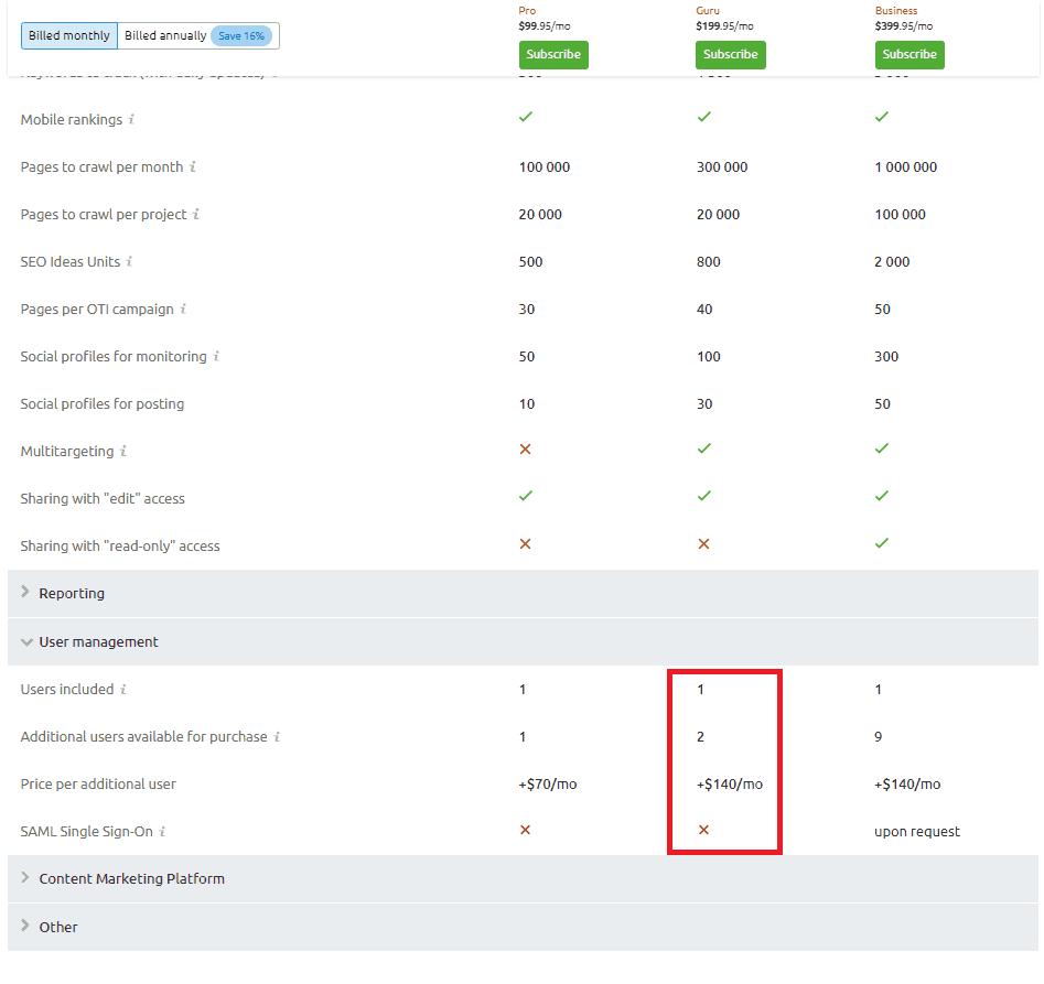 semrush pricing breakdown