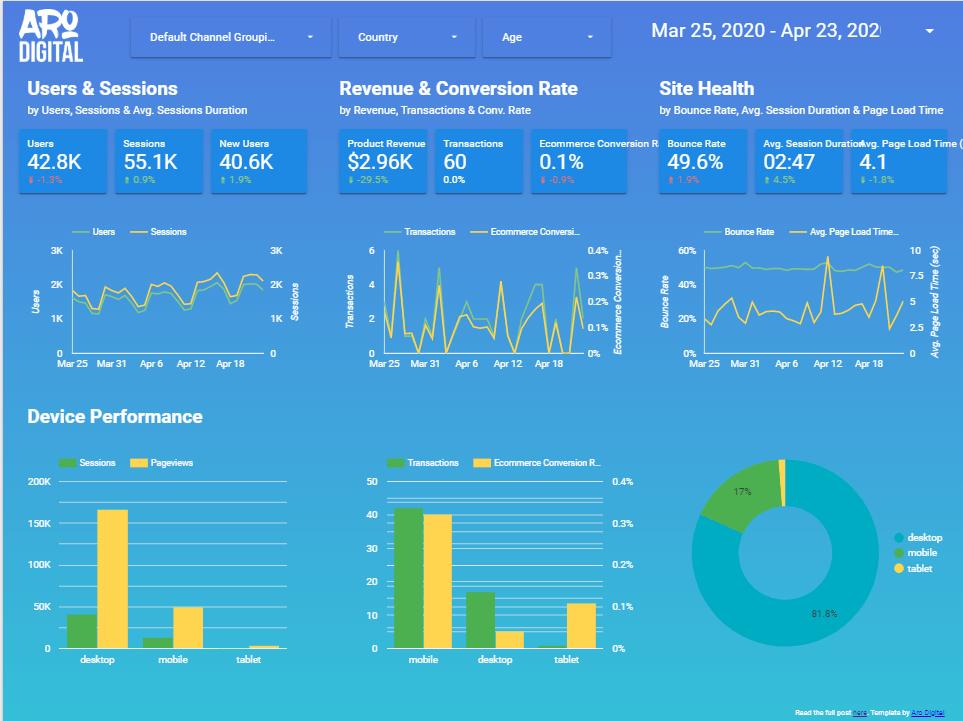 aro digital google data studio template