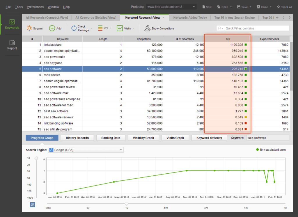 ranktracker ppc keyword research tool