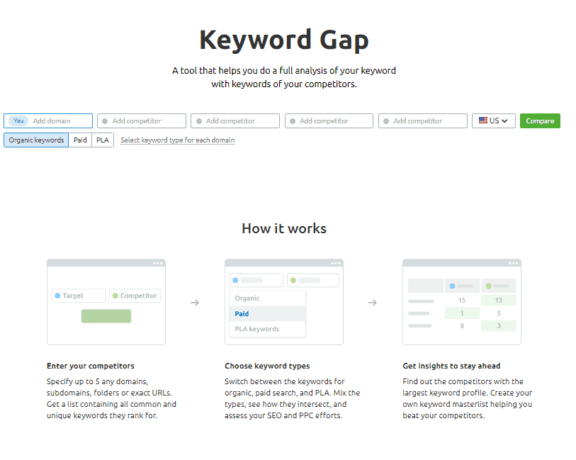semrush keyword gap tool