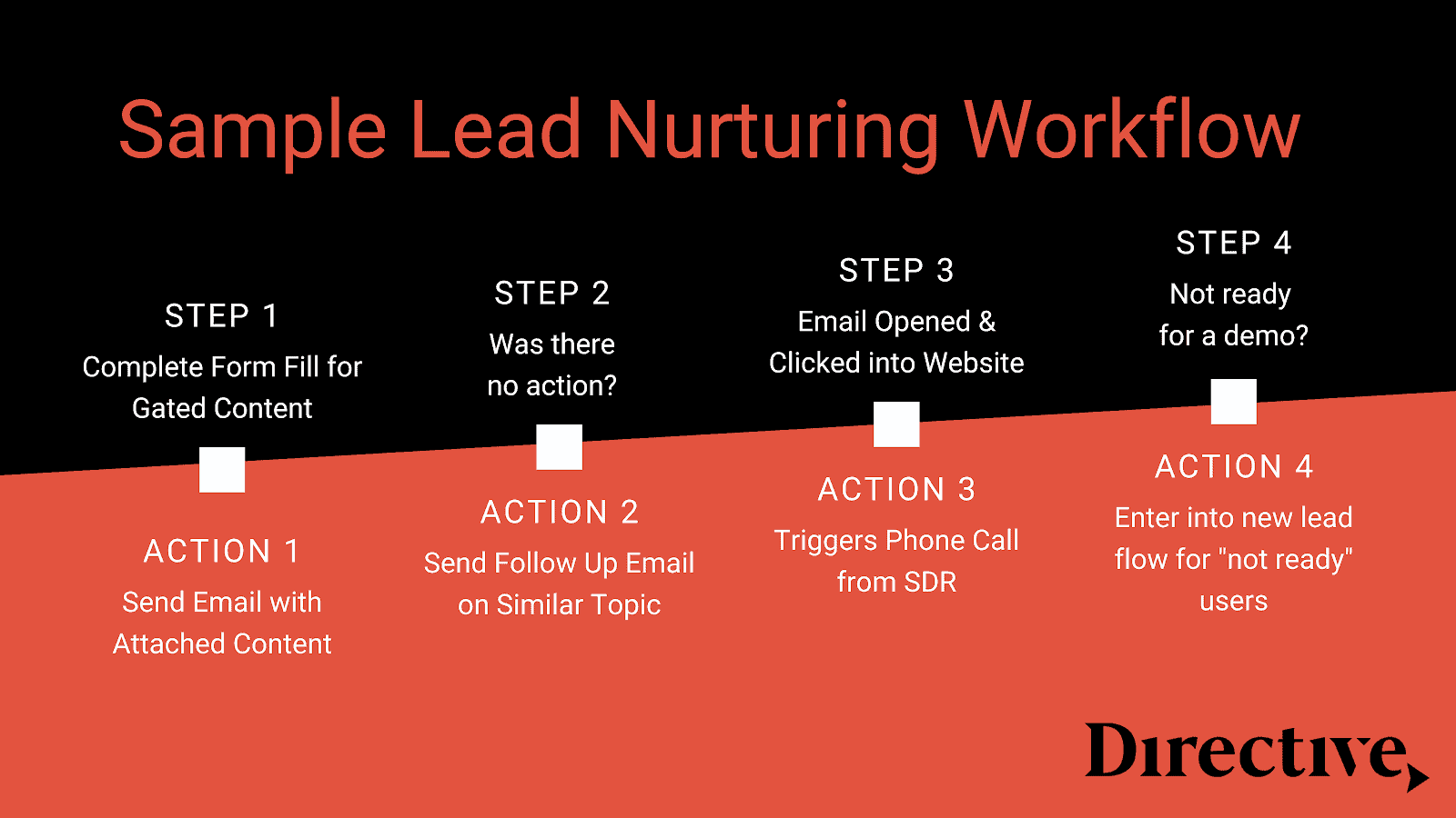 Sample lead nurturing workflow that helps in audience building.