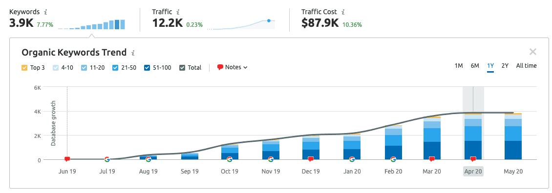 Screenshot showing ROI for SEO from SEMrush.