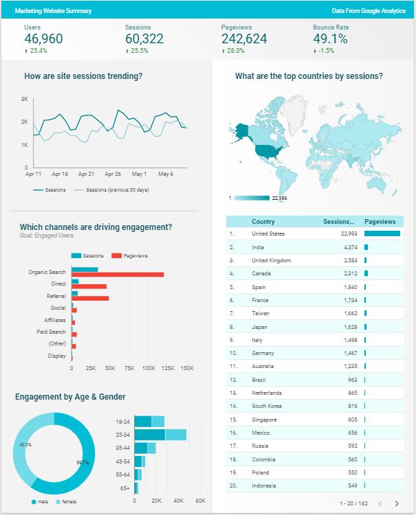 web traffic metrics