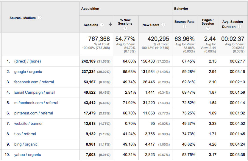 metrics organized by source/medium on Google Analytics