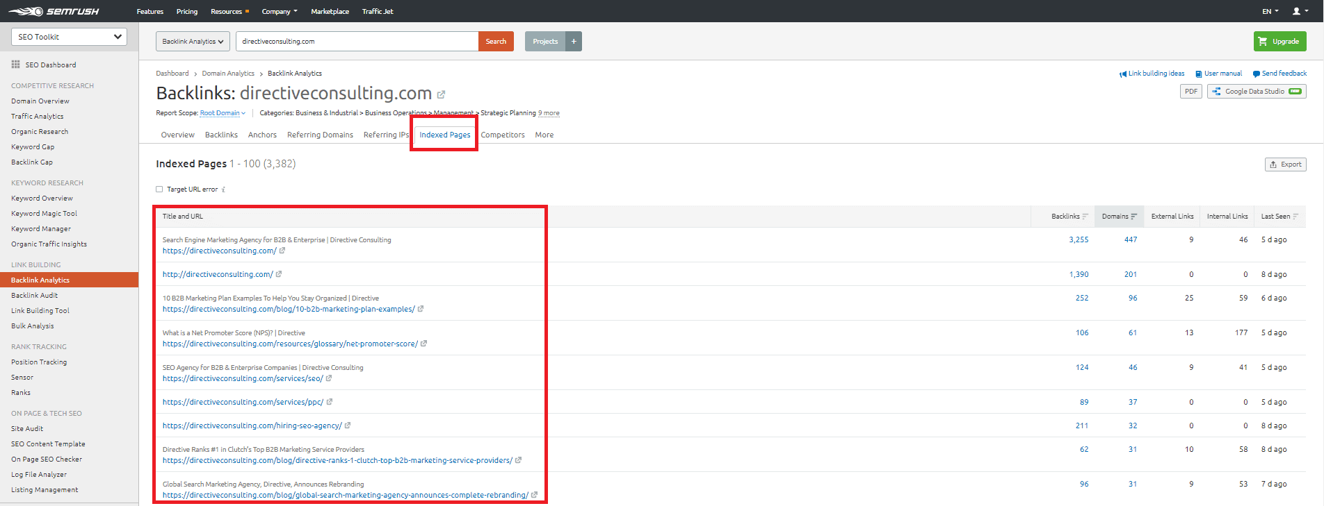 SEMrushBacklink Site Audit Analyticstool
