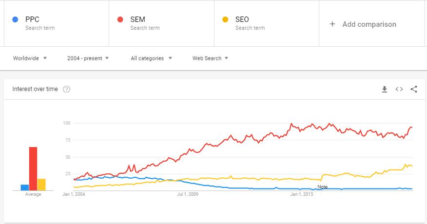 seo vs sem vs ppc trends