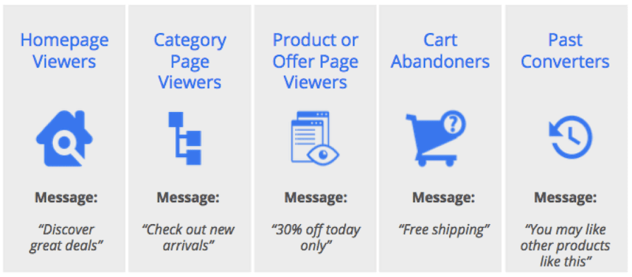 google ads remarketing options