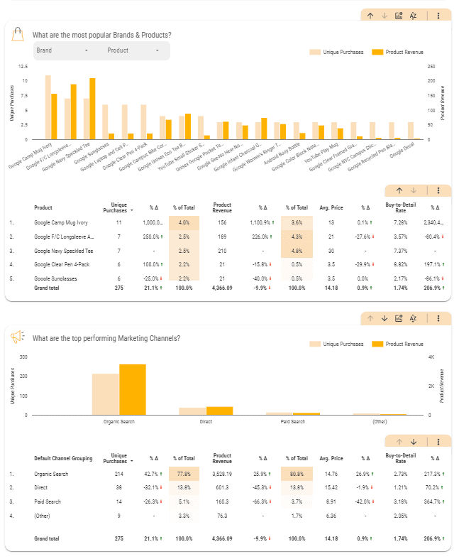 campaign optimization dashboard