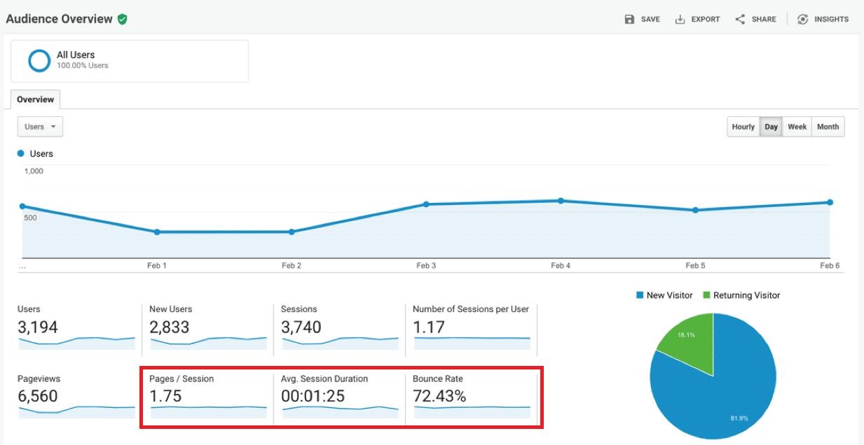 Engagement in Google Analytics