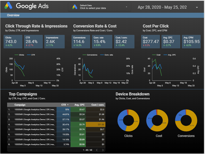 google ads metric dashboard
