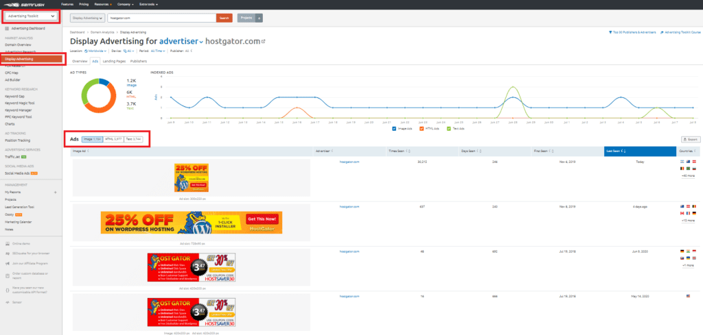 semrush display competitor analysis