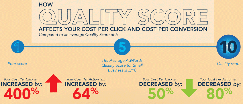 google ads quality score example